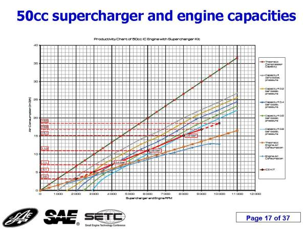 supercharging this joint diagram gives air to air ratio of engine and supercharger 1 this diagram shows theoretical and actual capacity of